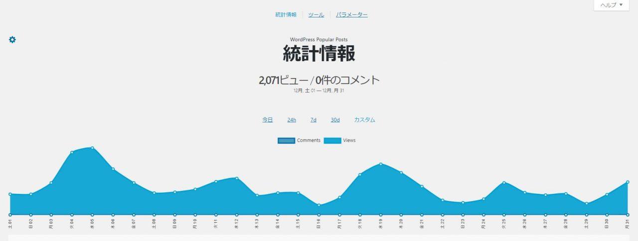 WP Popular Postsにて計測した2018年12月のPV数の推移。