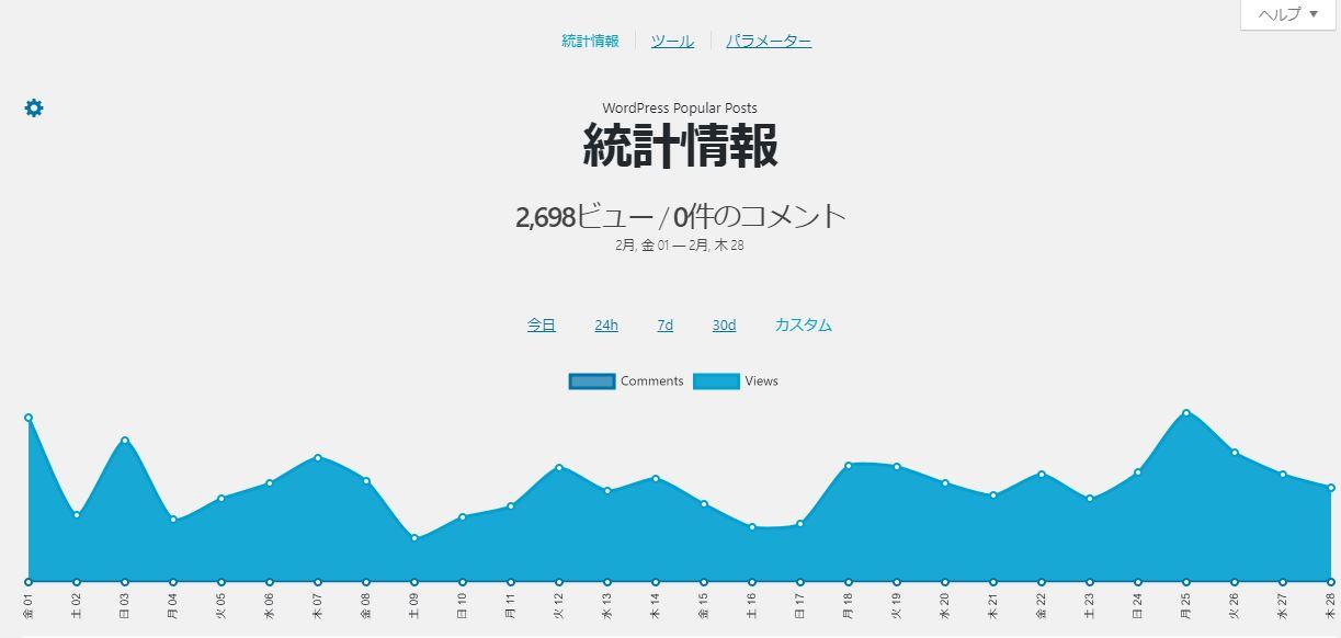 WP Popular Postsにて計測した2019年2月のPV数の推移。